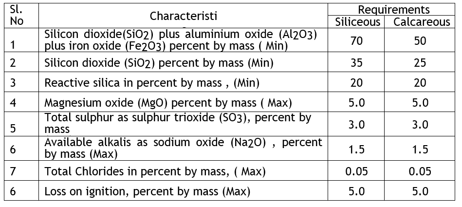Fly ash chemical requirements.png