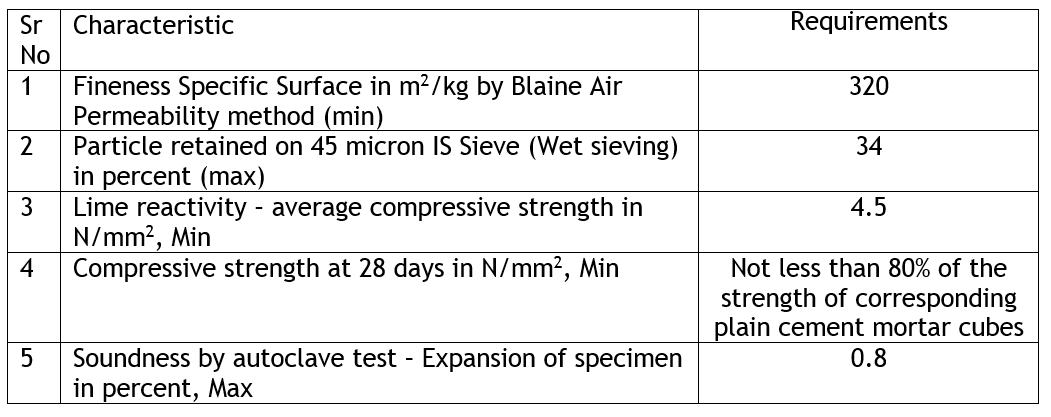 fly ash physical requirements.png