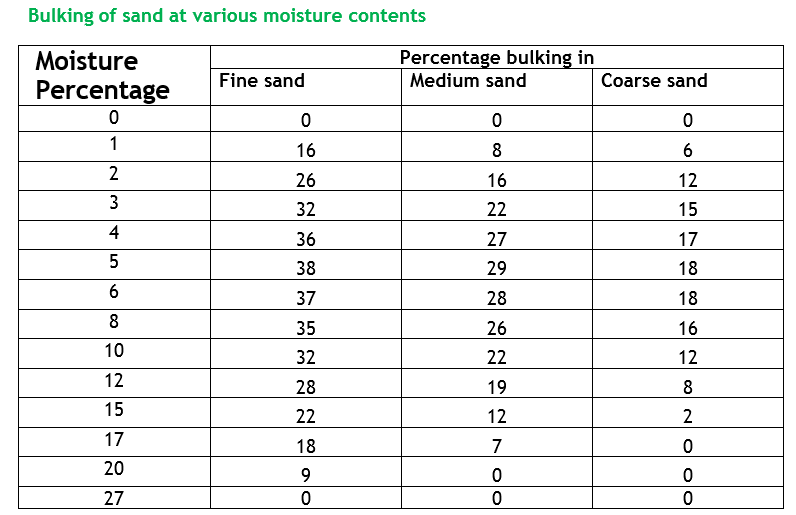 bulking of sand at various moisture content.png