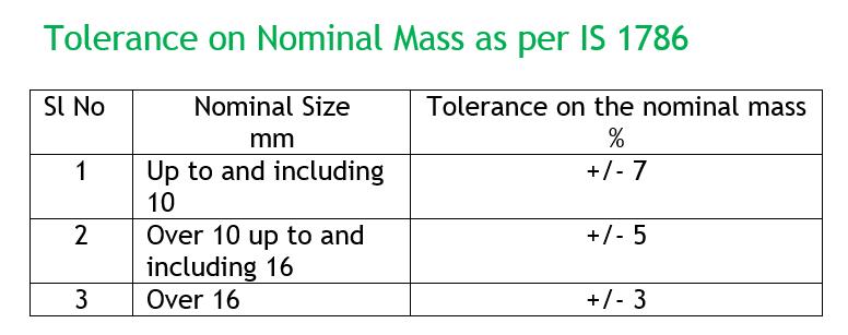 Rebar Weight Tolerance.png