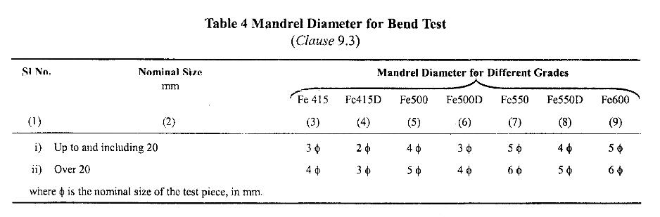Bend test mandrel specs.png