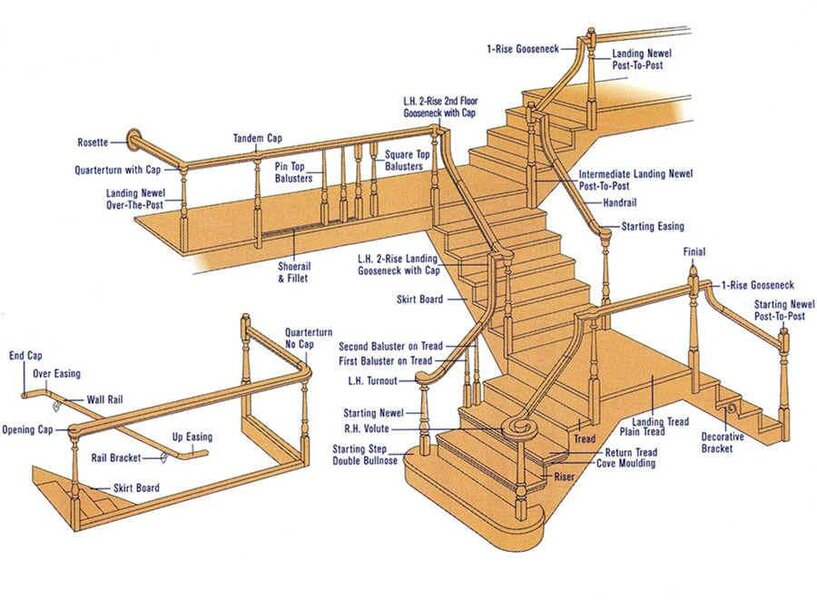 stair-parts-names-what-are-the-parts-of-a-staircase-called-cool-two-way-stair-design-stair-parts-nam