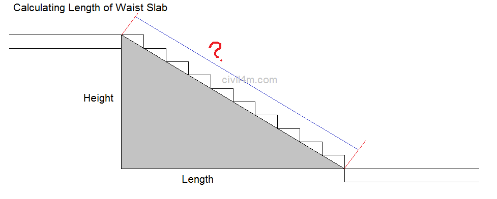 How to Calculate Staircase Concrete Volume and waist slab start