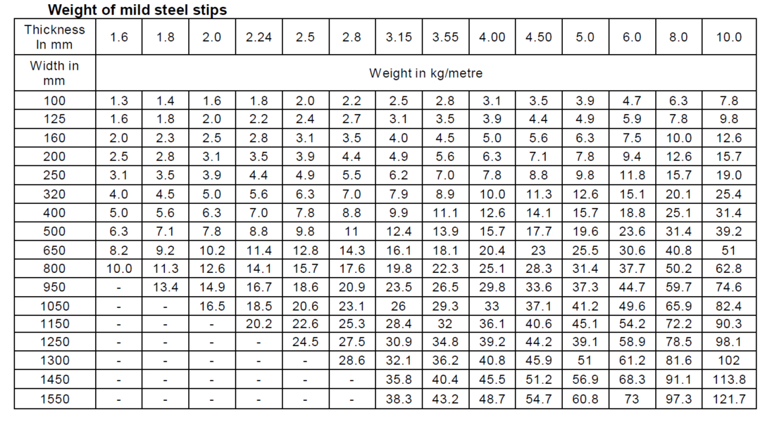 weight chart mild steel strips.png