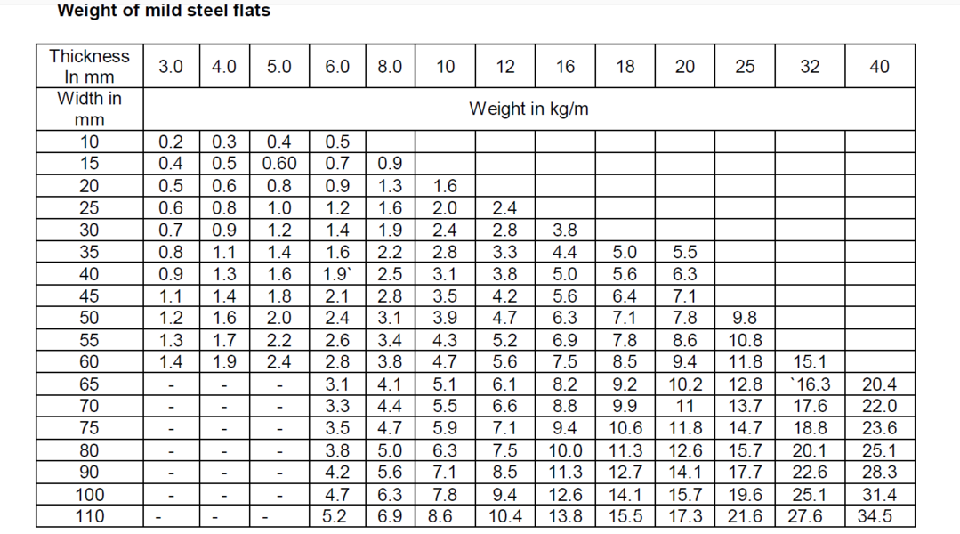 Mild steel flats unit weight.png
