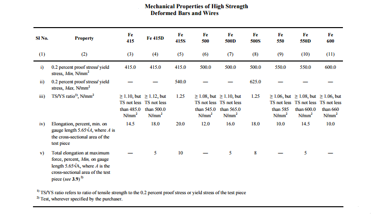Mechanical Properties of High Strenth Deformed Bars and Wires.png
