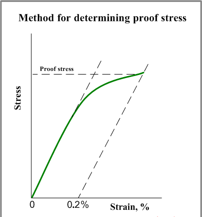 Proof Stress.png