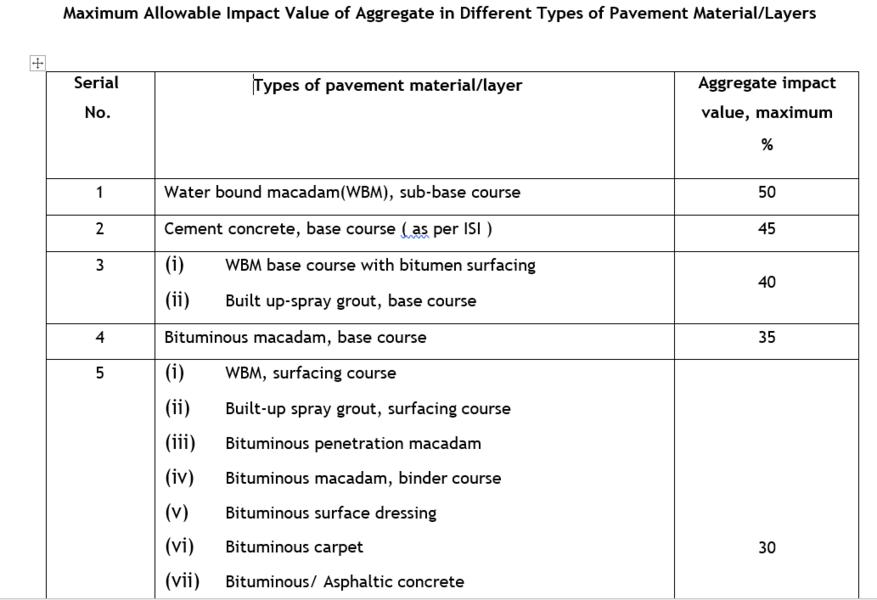 Aggregate Impact value test procedure - Civil4M