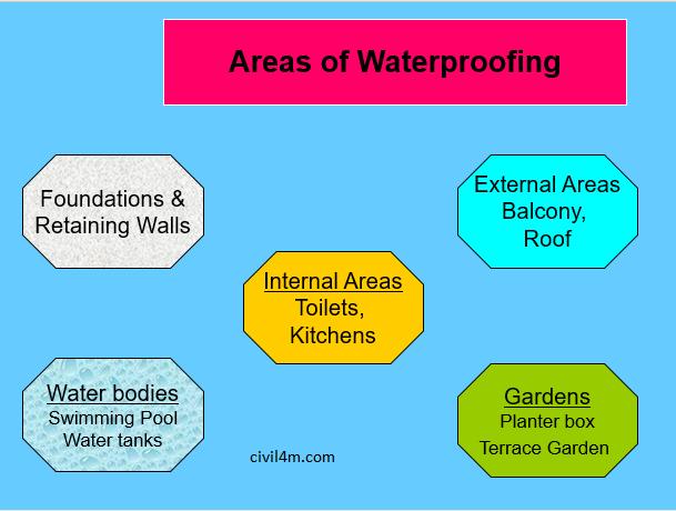 areas of waterproofing.png