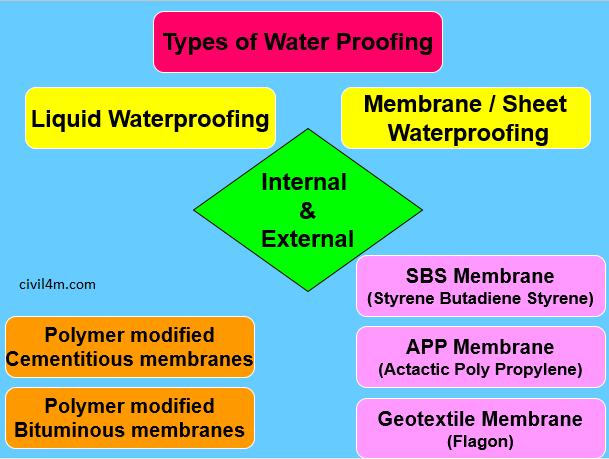 types of waterproofing.png