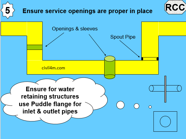 Precautions for waterproofing RCC 5.png