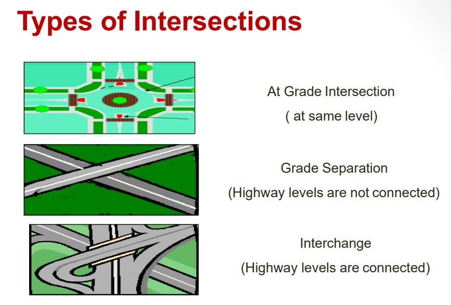 Types of intersection in Road.jpg