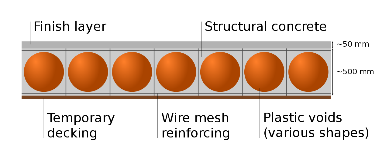 1280px-Voided_biaxial_slab_diagram.svg.png